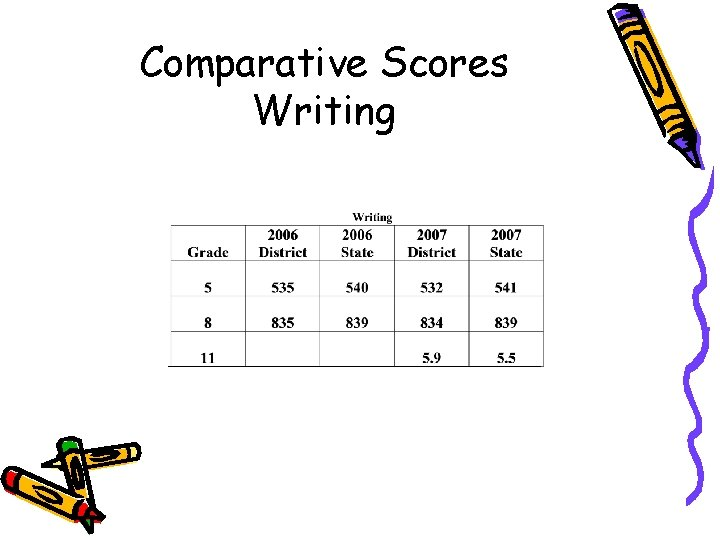 Comparative Scores Writing