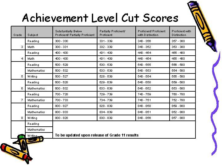 Achievement Level Cut Scores Grade 3 4 5 6 7 8 Subject Substantially Below