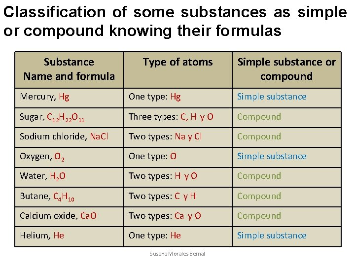 Classification of some substances as simple or compound knowing their formulas Substance Name and