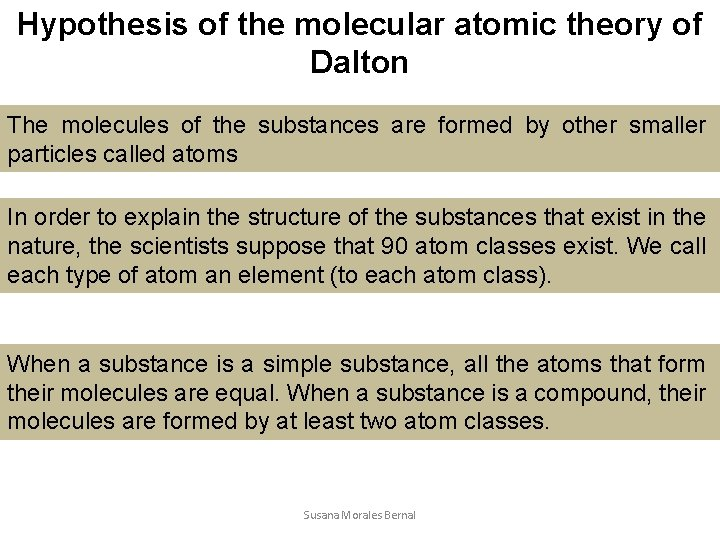 Hypothesis of the molecular atomic theory of Dalton The molecules of the substances are