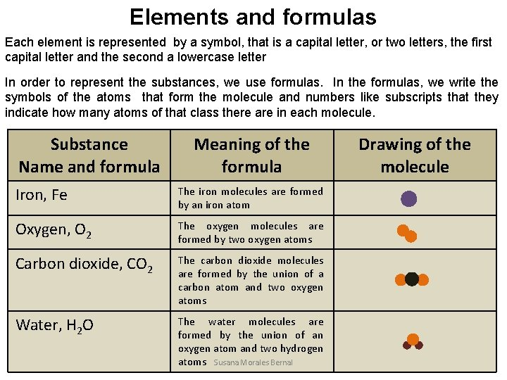 Elements and formulas Each element is represented by a symbol, that is a capital