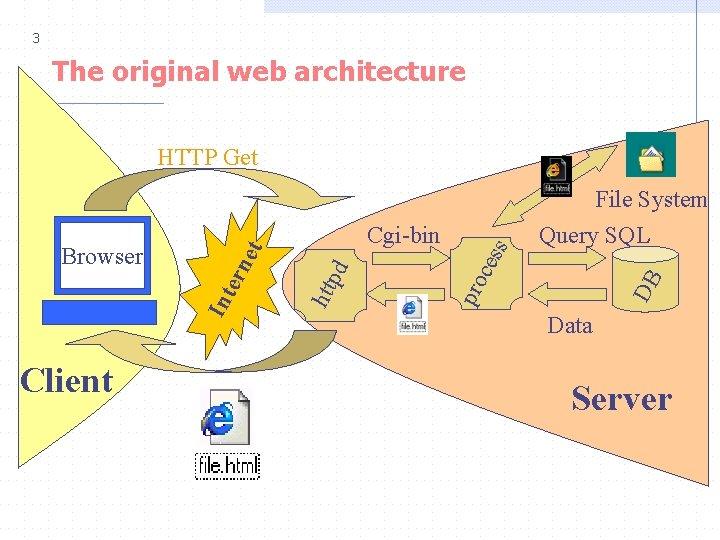 3 The original web architecture Client DB ces File System Query SQL pro htt