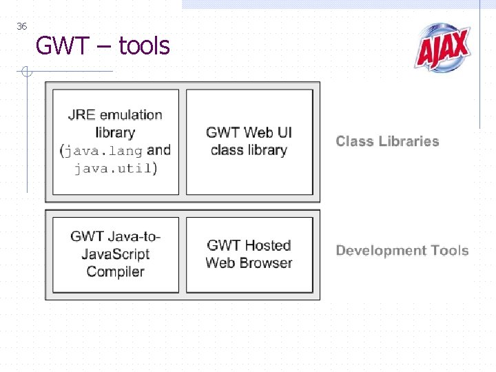 36 GWT – tools