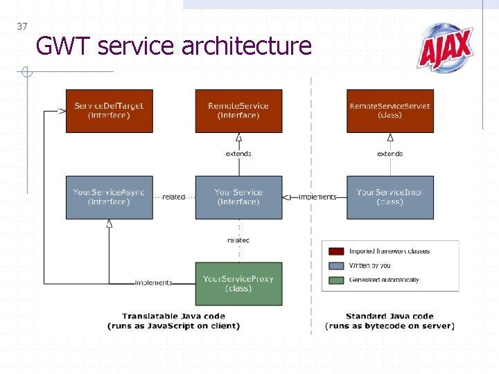 37 GWT service architecture