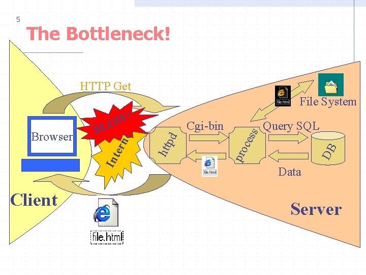 5 The Bottleneck! HTTP Get Client DB ces Query SQL pro pd Cgi-bin htt