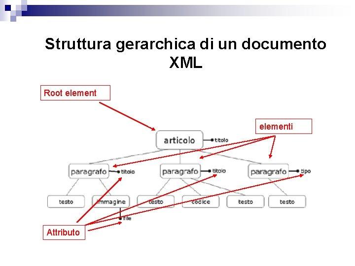 Struttura gerarchica di un documento XML Root elementi Attributo