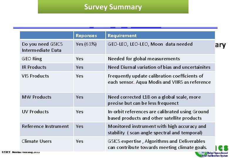 Survey Summary Reponses Requirement Do you need GSICS Intermediate Data Yes (63%) GEO-LEO, LEO-LEO,