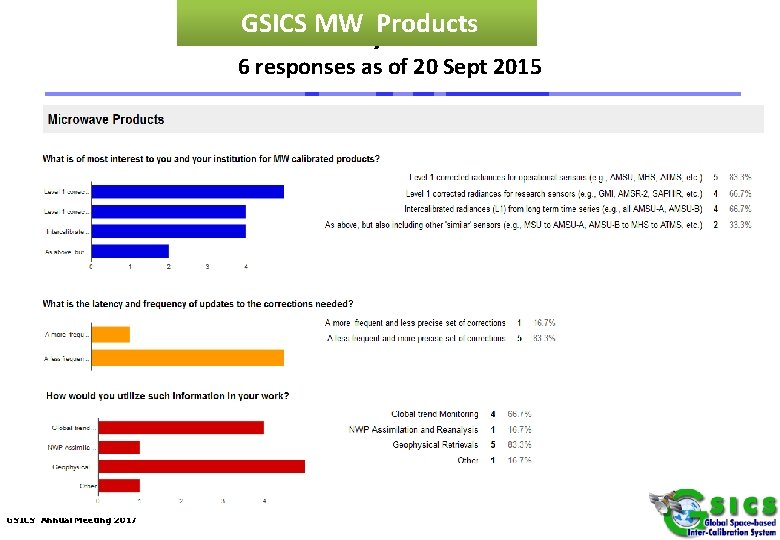 GSICSSurvey MW Products Results 6 responses as of 20 Sept 2015 GSICS Annual Meeting