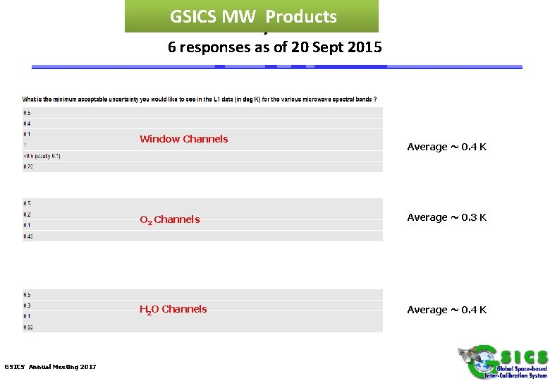 GSICSSurvey MW Products Results 6 responses as of 20 Sept 2015 Window Channels GSICS