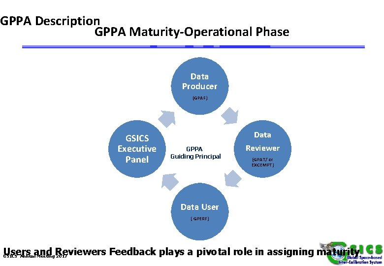 GPPA Description GPPA Maturity-Operational Phase Data Producer (GPAF) Product is fully accepted by GSICS