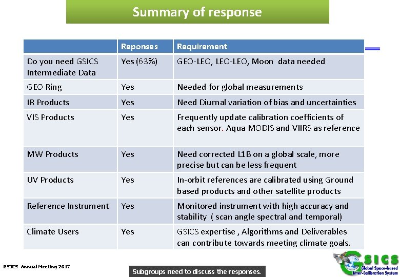 Summary of response Reponses Requirement Do you need GSICS Intermediate Data Yes (63%) GEO-LEO,