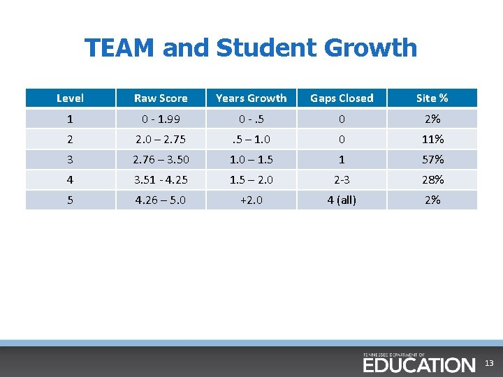 TEAM and Student Growth Level Raw Score Years Growth Gaps Closed Site % 1