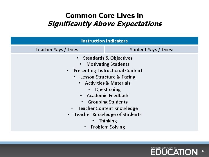 Common Core Lives in Significantly Above Expectations Instruction Indicators Teacher Says / Does: Student