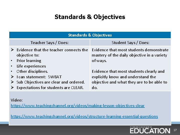 Standards & Objectives Teacher Says / Does: Student Says / Does: Ø Evidence that
