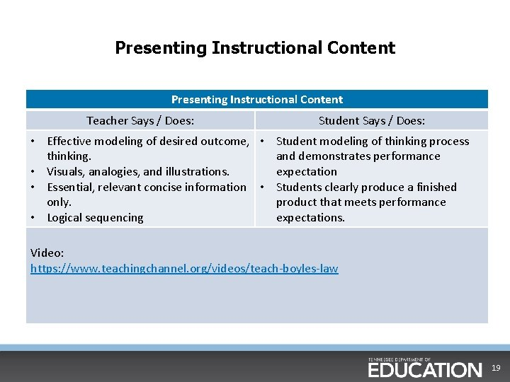 Presenting Instructional Content Teacher Says / Does: Student Says / Does: • Effective modeling