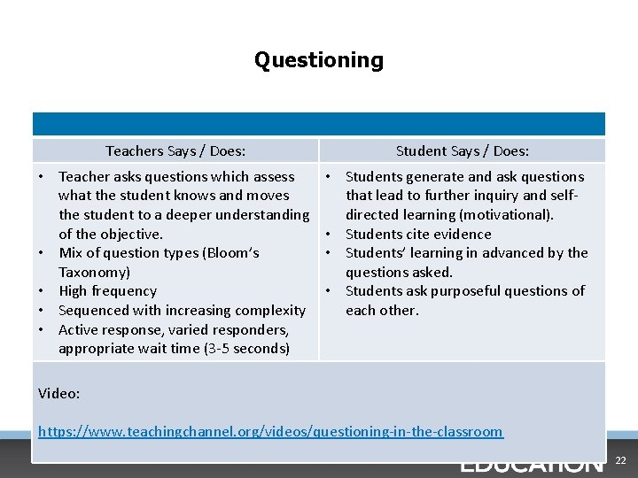 Questioning Teachers Says / Does: • Teacher asks questions which assess what the student