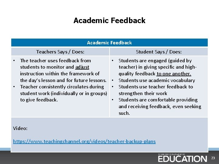 Academic Feedback Teachers Says / Does: • The teacher uses feedback from students to