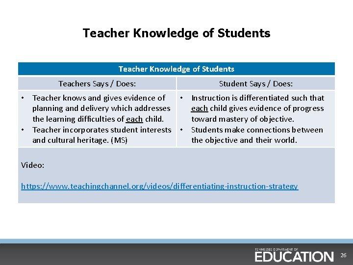 Teacher Knowledge of Students Teachers Says / Does: Student Says / Does: • Teacher