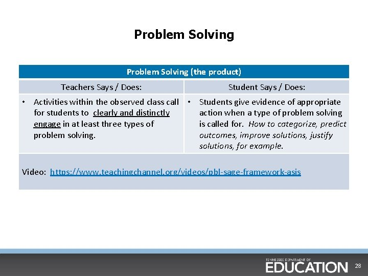 Problem Solving (the product) Teachers Says / Does: Student Says / Does: • Activities