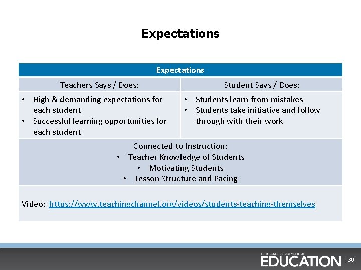 Expectations Teachers Says / Does: • High & demanding expectations for each student •