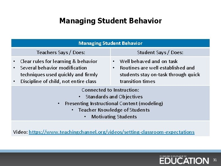 Managing Student Behavior Teachers Says / Does: • Clear rules for learning & behavior