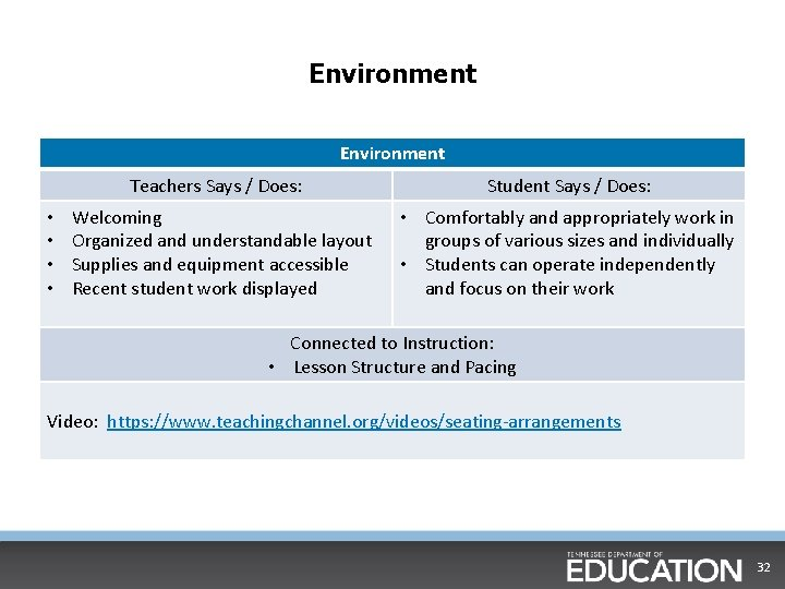 Environment • • Teachers Says / Does: Student Says / Does: Welcoming Organized and