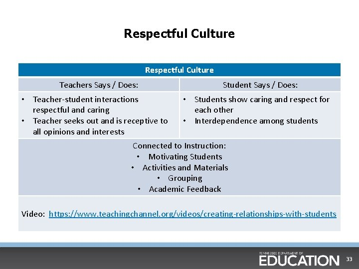Respectful Culture Teachers Says / Does: • Teacher-student interactions respectful and caring • Teacher