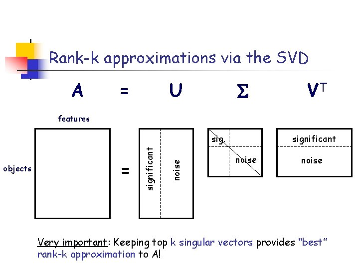 Rank-k approximations via the SVD A = U VT features = noise objects significant