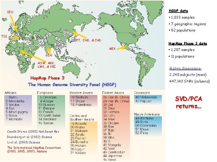 HGDP data CEU • 1, 033 samples • 7 geographic regions • 52 populations