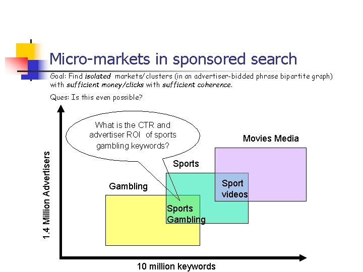 Micro-markets in sponsored search Goal: Find isolated markets/clusters (in an advertiser-bidded phrase bipartite graph)