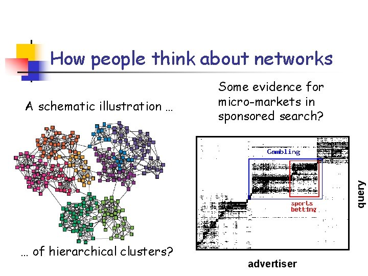 How people think about networks query A schematic illustration … Some evidence for micro-markets