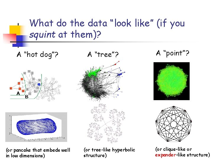 """What do the data """"look like"""" (if you squint at them)? A """"hot dog""""?"""
