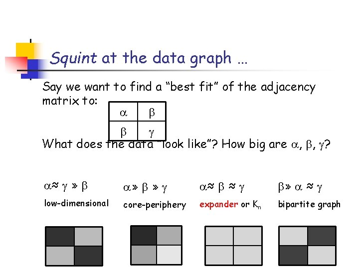 """Squint at the data graph … Say we want to find a """"best fit"""""""