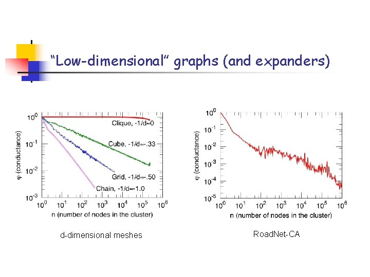 """""""Low-dimensional"""" graphs (and expanders) d-dimensional meshes Road. Net-CA"""
