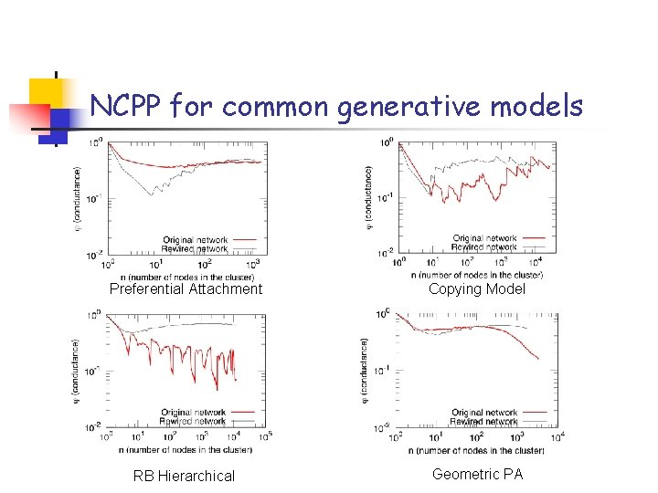 NCPP for common generative models Preferential Attachment Copying Model RB Hierarchical Geometric PA