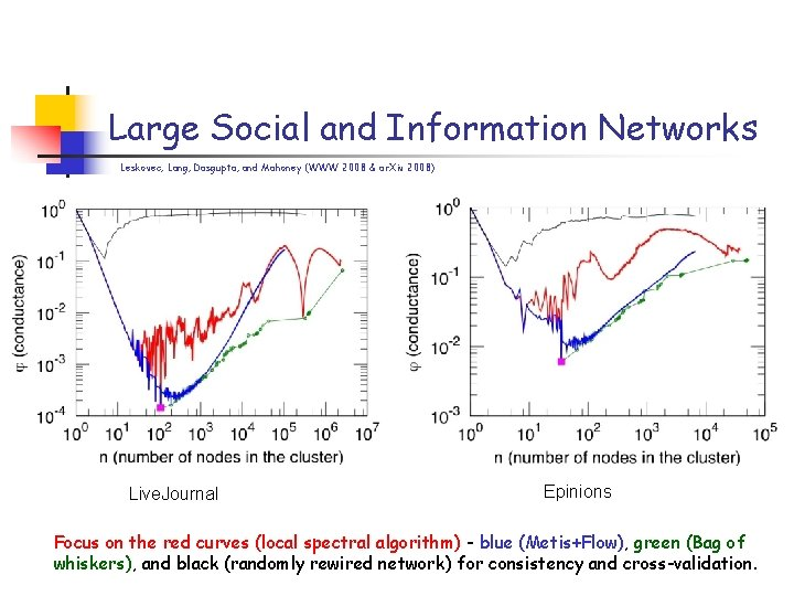Large Social and Information Networks Leskovec, Lang, Dasgupta, and Mahoney (WWW 2008 & ar.