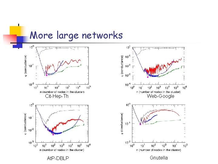 More large networks Cit-Hep-Th At. P-DBLP Web-Google Gnutella