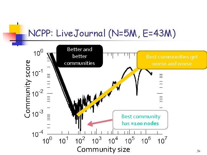 Community score NCPP: Live. Journal (N=5 M, E=43 M) Better and better communities Best