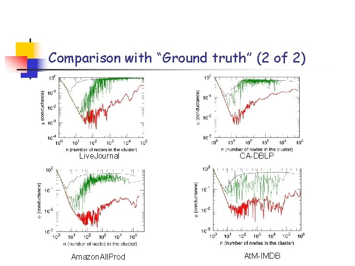 """Comparison with """"Ground truth"""" (2 of 2) Live. Journal Amazon. All. Prod CA-DBLP At."""