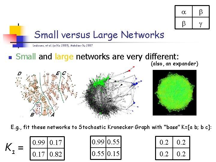 Small versus Large Networks Leskovec, et al. (ar. Xiv 2009); Mahdian-Xu 2007 n