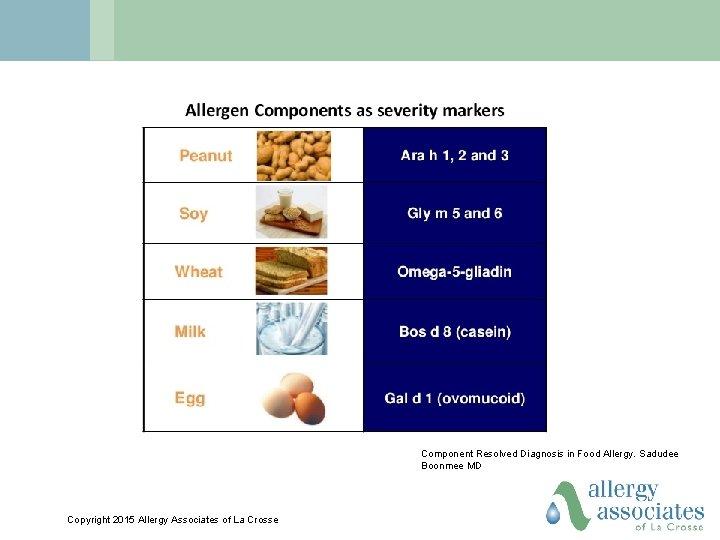 Component Resolved Diagnosis in Food Allergy. Sadudee Boonmee MD Copyright 2015 Allergy Associates of