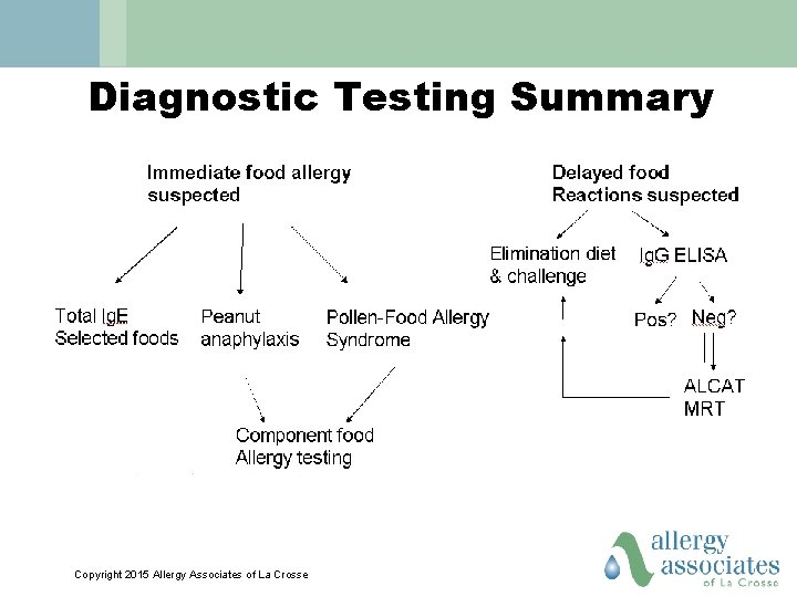Diagnostic Testing Summary Copyright 2015 Allergy Associates of La Crosse