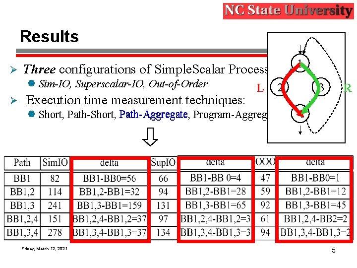 Results Ø 1 Three configurations of Simple. Scalar Processor simulator l Sim-IO, Superscalar-IO, Out-of-Order
