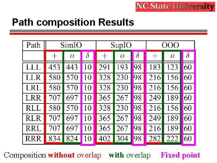 Path composition Results Composition without overlap with overlap Fixed point