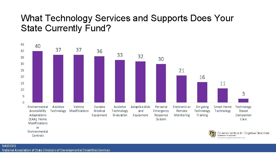 What Technology Services and Supports Does Your State Currently Fund? 45 40 40 37