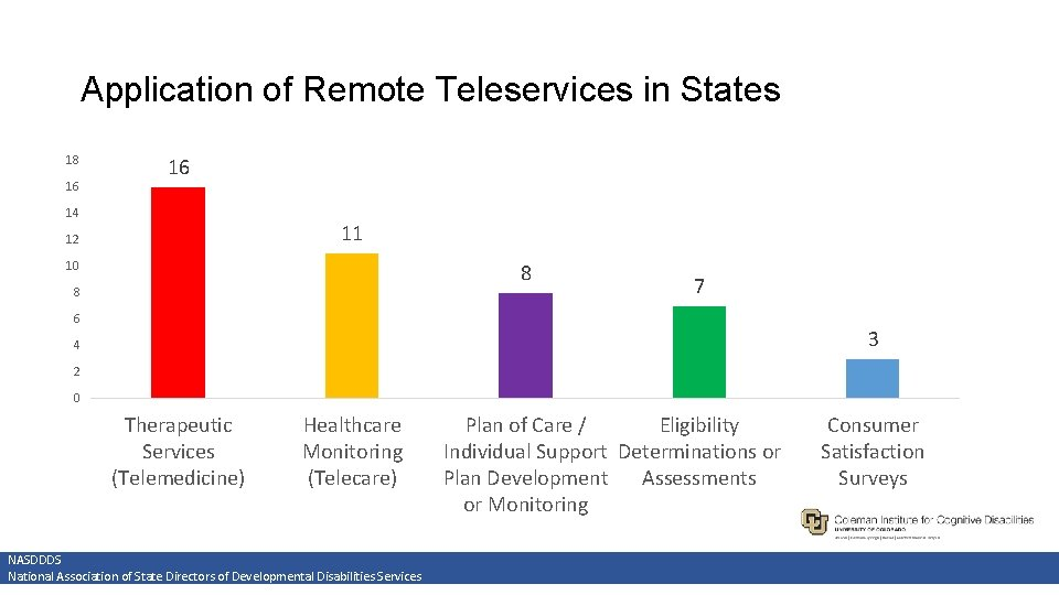 Application of Remote Teleservices in States 18 16 16 14 11 12 10 8