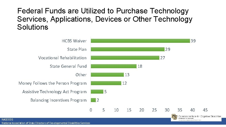 Federal Funds are Utilized to Purchase Technology Services, Applications, Devices or Other Technology Solutions