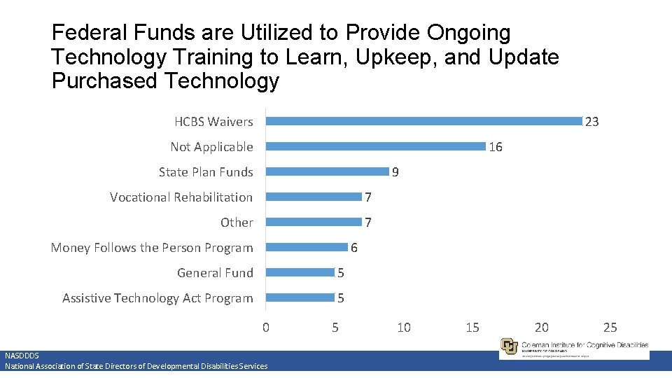 Federal Funds are Utilized to Provide Ongoing Technology Training to Learn, Upkeep, and Update