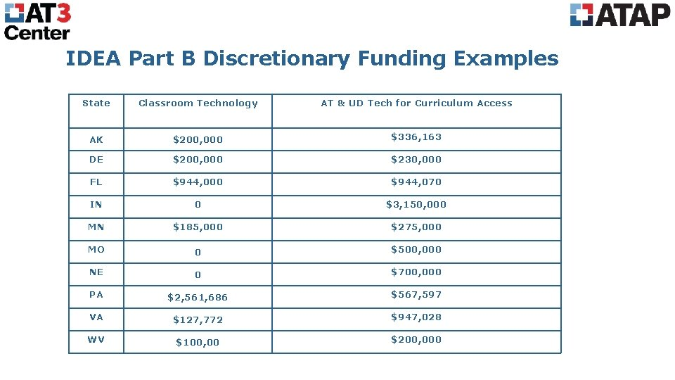 IDEA Part B Discretionary Funding Examples State Classroom Technology AT & UD Tech for