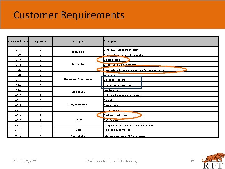 Customer Requirements Customer Rqmt. # Importance CR 1 3 CR 2 9 CR 3